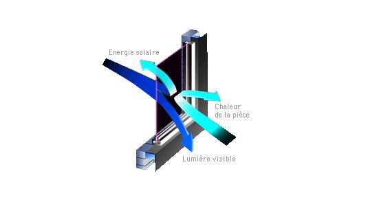 isolation thermique, vitres teintées protection solaire bâtiment, économies d'énergie chauffage climatisation